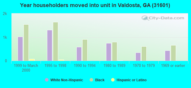 Year householders moved into unit in Valdosta, GA (31601)