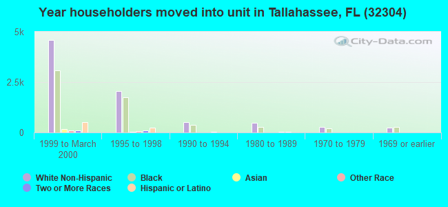 Year householders moved into unit in Tallahassee, FL (32304)
