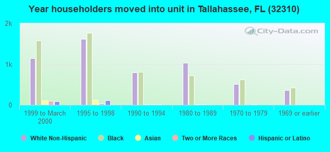 Year householders moved into unit in Tallahassee, FL (32310)