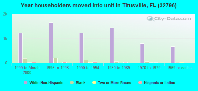 Year householders moved into unit in Titusville, FL (32796)