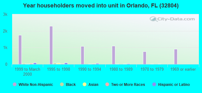 Year householders moved into unit in Orlando, FL (32804)