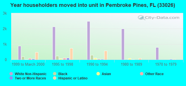 Year householders moved into unit in Pembroke Pines, FL (33026)