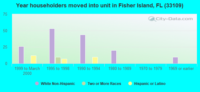Year householders moved into unit in Fisher Island, FL (33109)