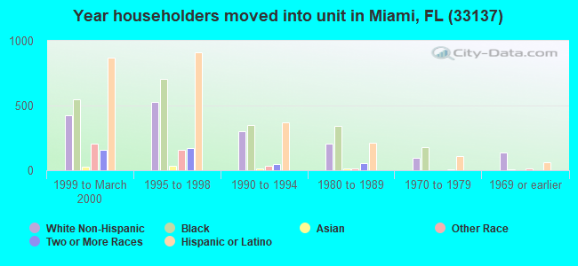 Year householders moved into unit in Miami, FL (33137)