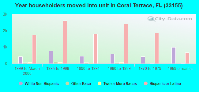 Year householders moved into unit in Coral Terrace, FL (33155)