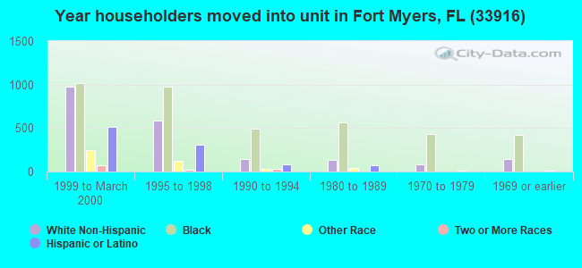Year householders moved into unit in Fort Myers, FL (33916)
