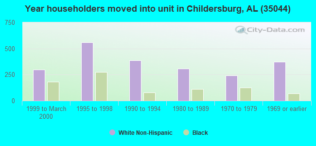 Year householders moved into unit in Childersburg, AL (35044)