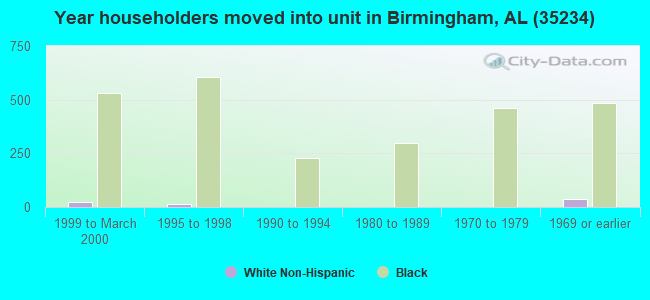Year householders moved into unit in Birmingham, AL (35234)