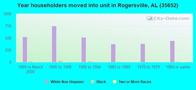 Year householders moved into unit in Rogersville, AL (35652)