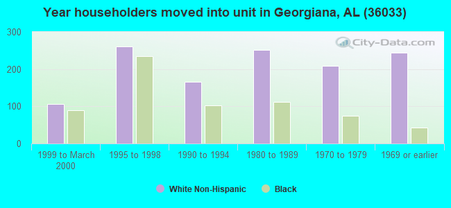 Year householders moved into unit in Georgiana, AL (36033)
