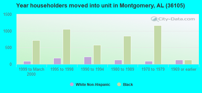Year householders moved into unit in Montgomery, AL (36105)