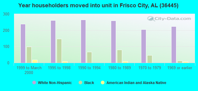 Year householders moved into unit in Frisco City, AL (36445)
