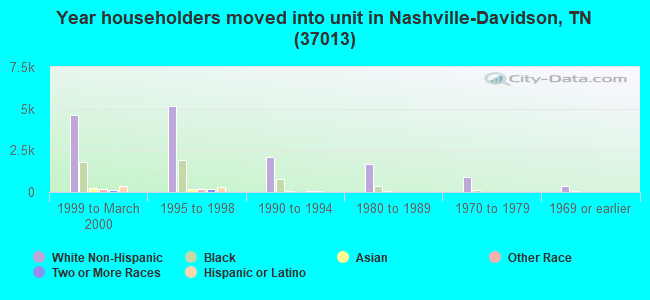 Year householders moved into unit in Nashville-Davidson, TN (37013)