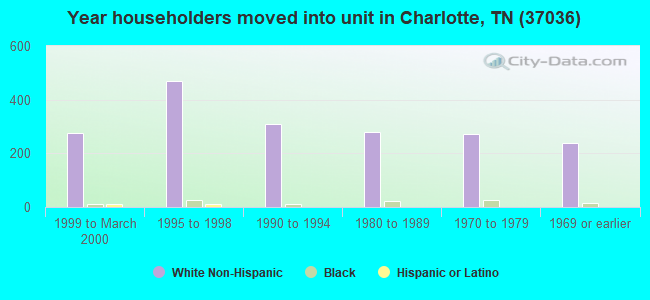 Year householders moved into unit in Charlotte, TN (37036)