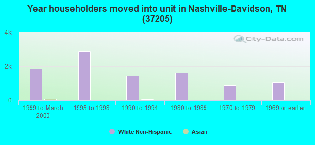 Year householders moved into unit in Nashville-Davidson, TN (37205)