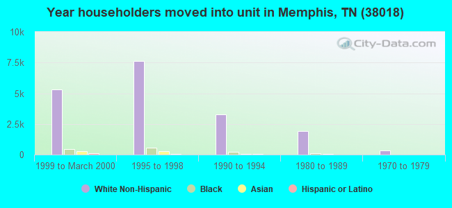 Year householders moved into unit in Memphis, TN (38018)