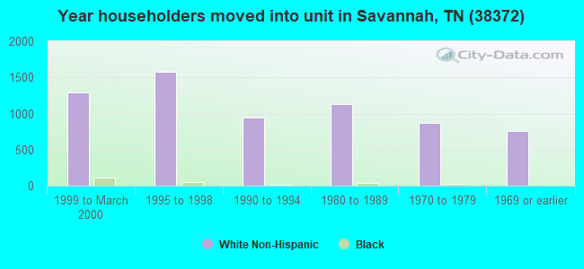 Year householders moved into unit in Savannah, TN (38372)