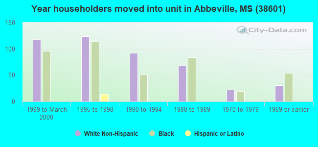 Year householders moved into unit in Abbeville, MS (38601)