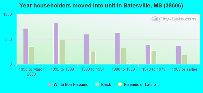 Year householders moved into unit in Batesville, MS (38606)