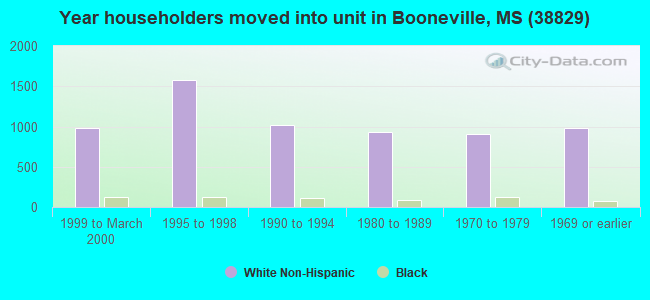 Year householders moved into unit in Booneville, MS (38829)