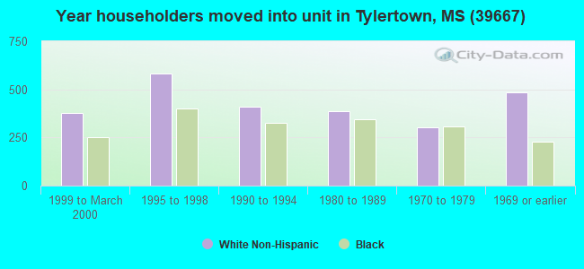 Year householders moved into unit in Tylertown, MS (39667)