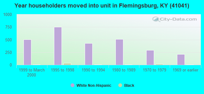 Year householders moved into unit in Flemingsburg, KY (41041)
