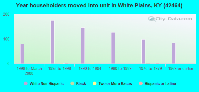 Year householders moved into unit in White Plains, KY (42464)