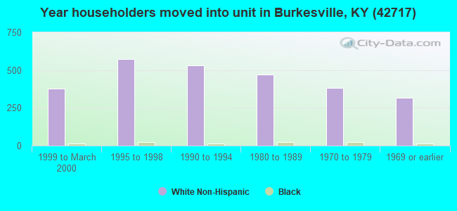 Year householders moved into unit in Burkesville, KY (42717)