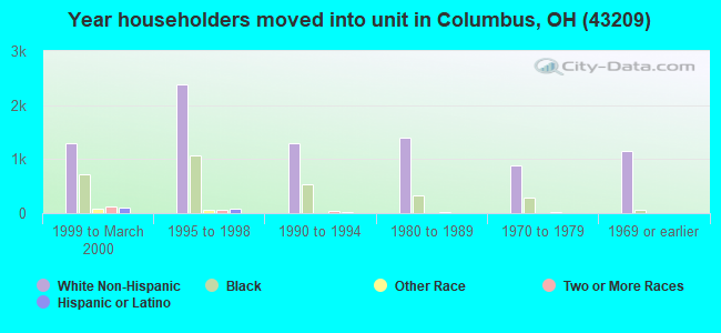 Year householders moved into unit in Columbus, OH (43209)