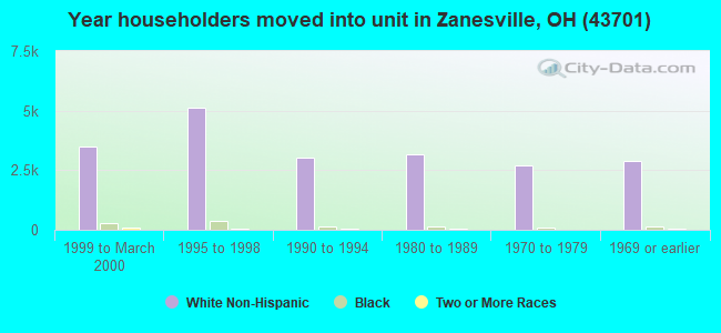 Year householders moved into unit in Zanesville, OH (43701)