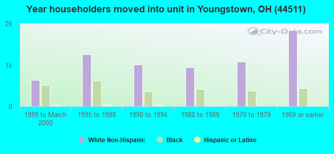 Year householders moved into unit in Youngstown, OH (44511)