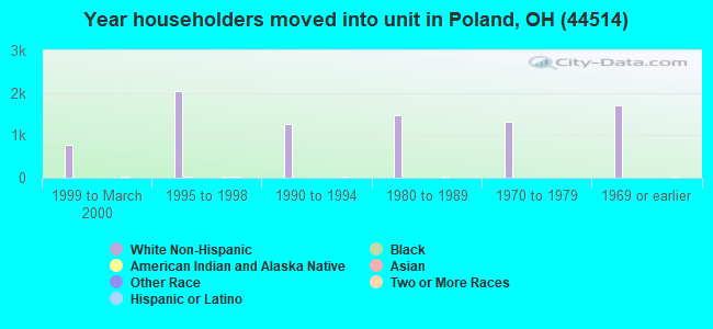 Year householders moved into unit in Poland, OH (44514)