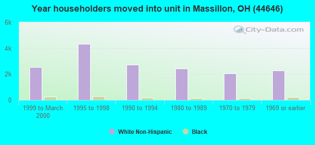 Year householders moved into unit in Massillon, OH (44646)