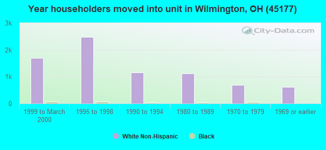 Year householders moved into unit in Wilmington, OH (45177)