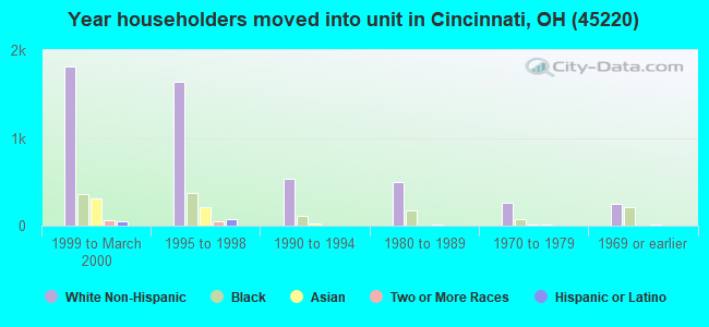 Year householders moved into unit in Cincinnati, OH (45220)