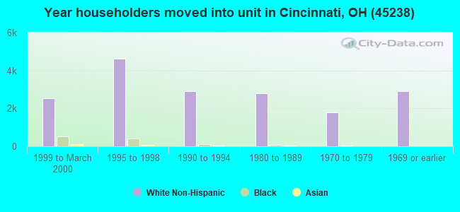 Year householders moved into unit in Cincinnati, OH (45238)
