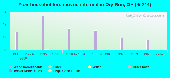 Year householders moved into unit in Dry Run, OH (45244)