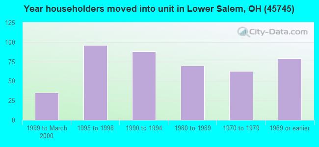 Year householders moved into unit in Lower Salem, OH (45745)