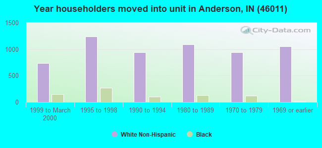 Year householders moved into unit in Anderson, IN (46011)
