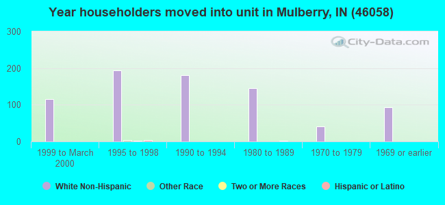 Year householders moved into unit in Mulberry, IN (46058)