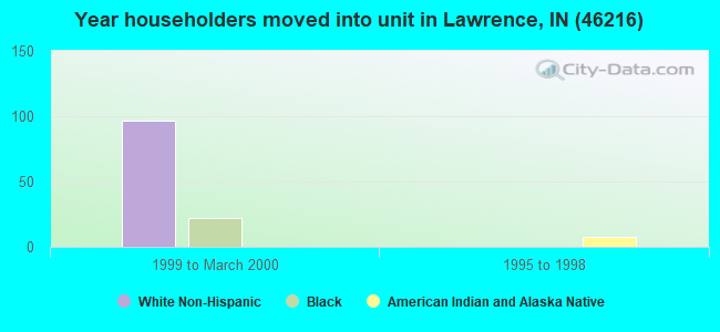 Year householders moved into unit in Lawrence, IN (46216)