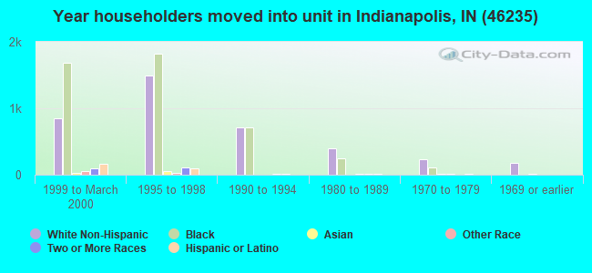Year householders moved into unit in Indianapolis, IN (46235)
