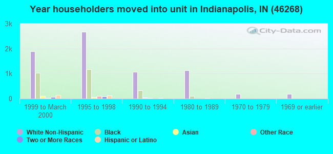 Year householders moved into unit in Indianapolis, IN (46268)