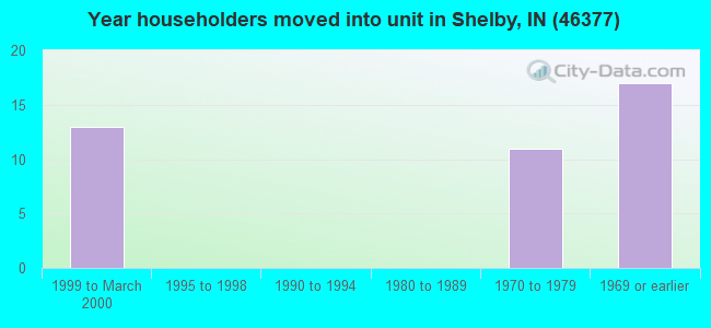 Year householders moved into unit in Shelby, IN (46377)