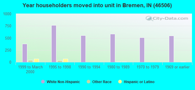Year householders moved into unit in Bremen, IN (46506)