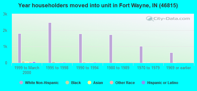 Year householders moved into unit in Fort Wayne, IN (46815)