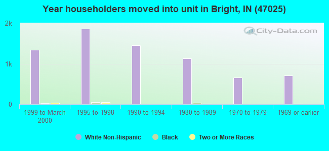 Year householders moved into unit in Bright, IN (47025)