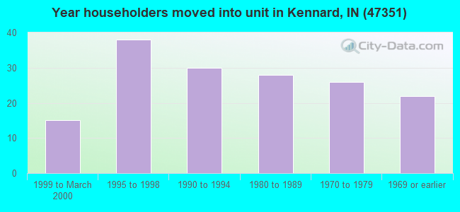Year householders moved into unit in Kennard, IN (47351)