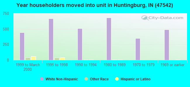 Year householders moved into unit in Huntingburg, IN (47542)