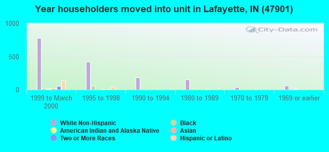 Year householders moved into unit in Lafayette, IN (47901)